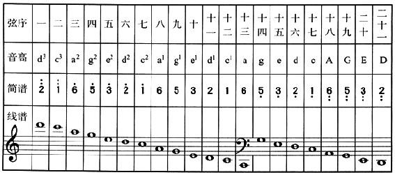 (本文标题:古筝转调技术    标签:古筝音位排列表)图片